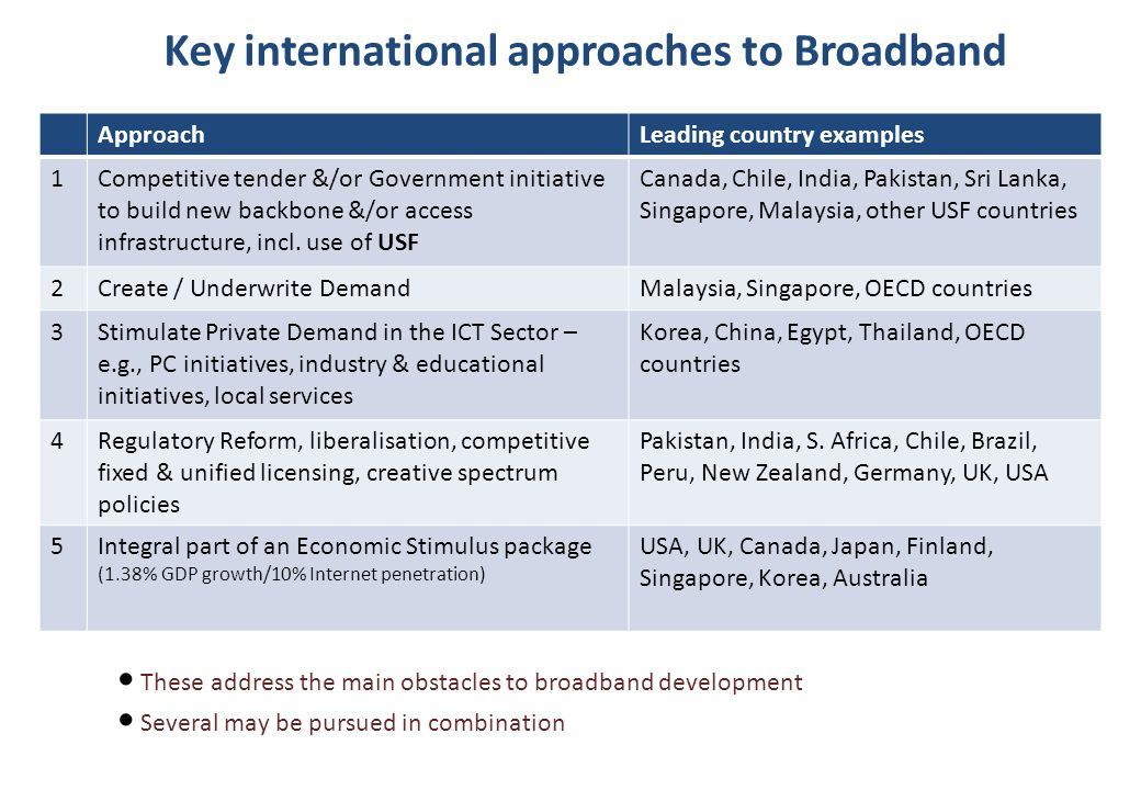 Key international approaches to Broadband ApproachLeading country examples 1Competitive tender &/or Government initiative to build new backbone &/or access infrastructure, incl.