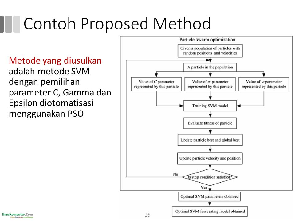 Contoh Proposed Method Metode yang diusulkan adalah metode SVM dengan pemilihan parameter C, Gamma dan Epsilon diotomatisasi menggunakan PSO 16