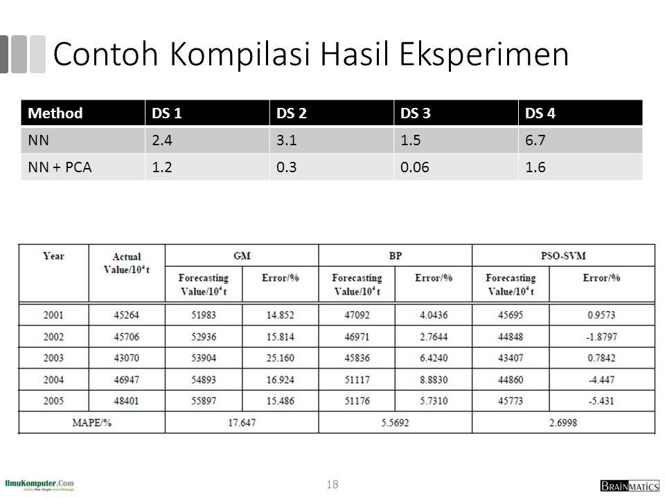 Contoh Kompilasi Hasil Eksperimen MethodDS 1DS 2DS 3DS 4 NN2.43.11.56.7 NN + PCA1.20.30.061.6 18