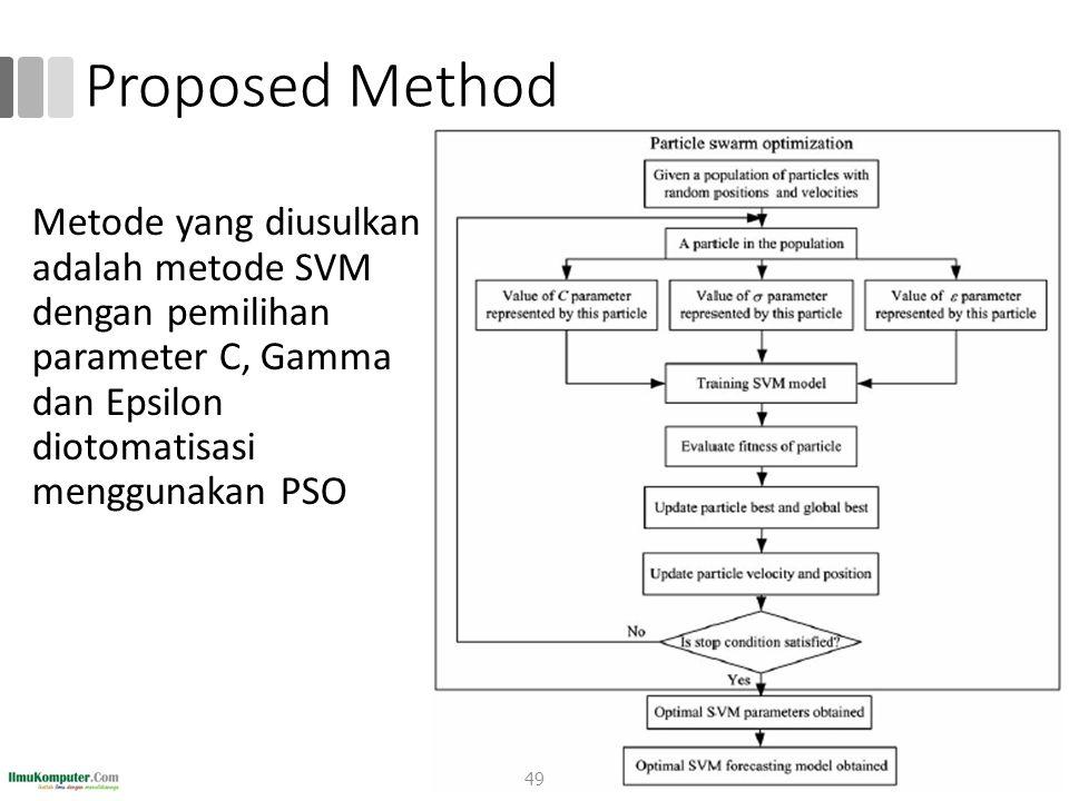 Proposed Method Metode yang diusulkan adalah metode SVM dengan pemilihan parameter C, Gamma dan Epsilon diotomatisasi menggunakan PSO 49
