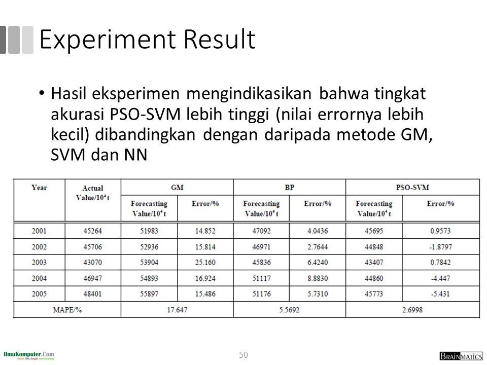 Experiment Result Hasil eksperimen mengindikasikan bahwa tingkat akurasi PSO-SVM lebih tinggi (nilai errornya lebih kecil) dibandingkan dengan daripad