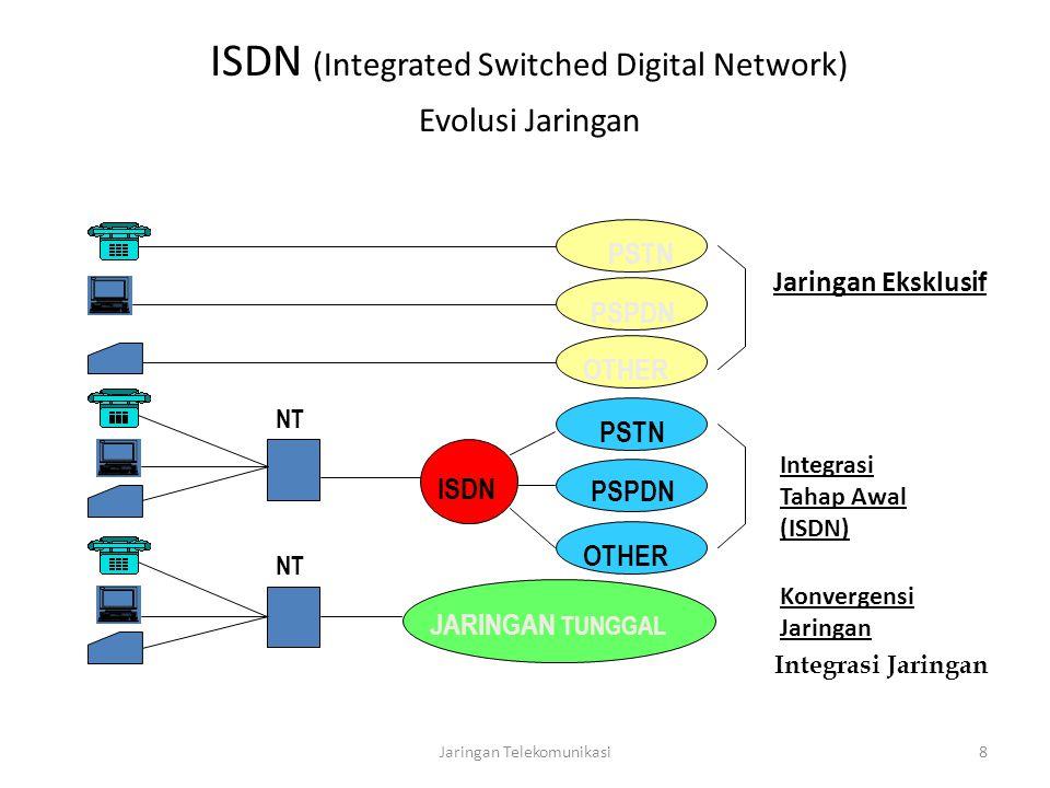 Jaringan Telekomunikasi8 PSTN PSPDN OTHER PSTN JARINGAN TUNGGAL PSPDN OTHER Jaringan Eksklusif Integrasi Tahap Awal (ISDN) Konvergensi Jaringan Integrasi Jaringan ISDN NT ISDN (Integrated Switched Digital Network) Evolusi Jaringan