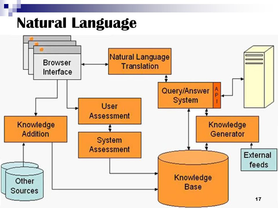 Natural Language 17