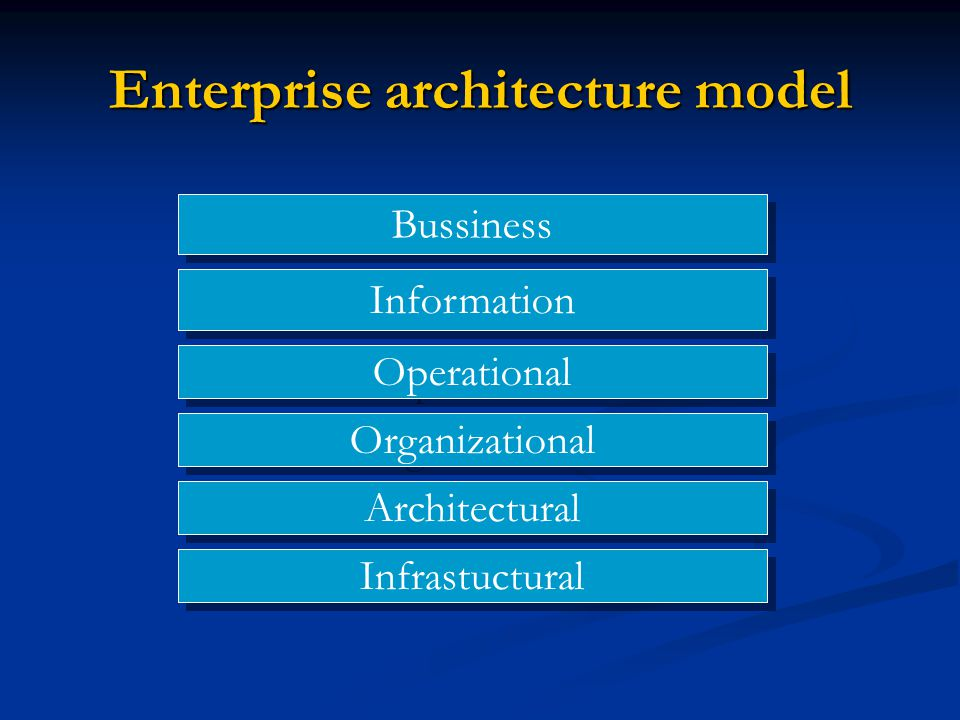Enterprise architecture model Bussiness Information Operational Organizational Architectural Infrastuctural