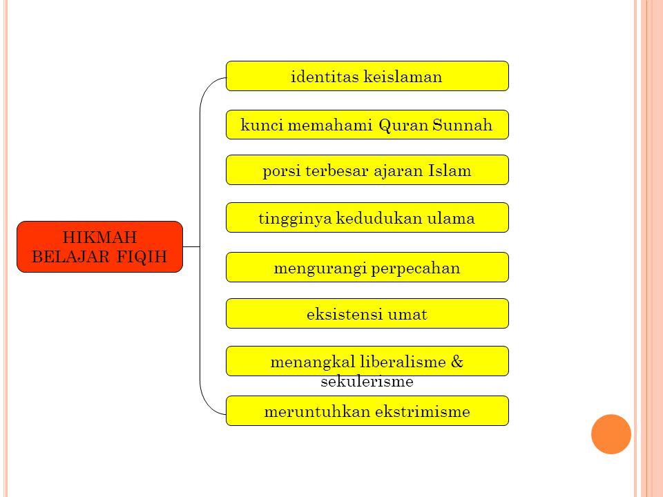 identitas keislaman kunci memahami Quran Sunnah porsi terbesar ajaran Islam tingginya kedudukan ulama mengurangi perpecahan HIKMAH BELAJAR FIQIH eksistensi umat menangkal liberalisme & sekulerisme meruntuhkan ekstrimisme