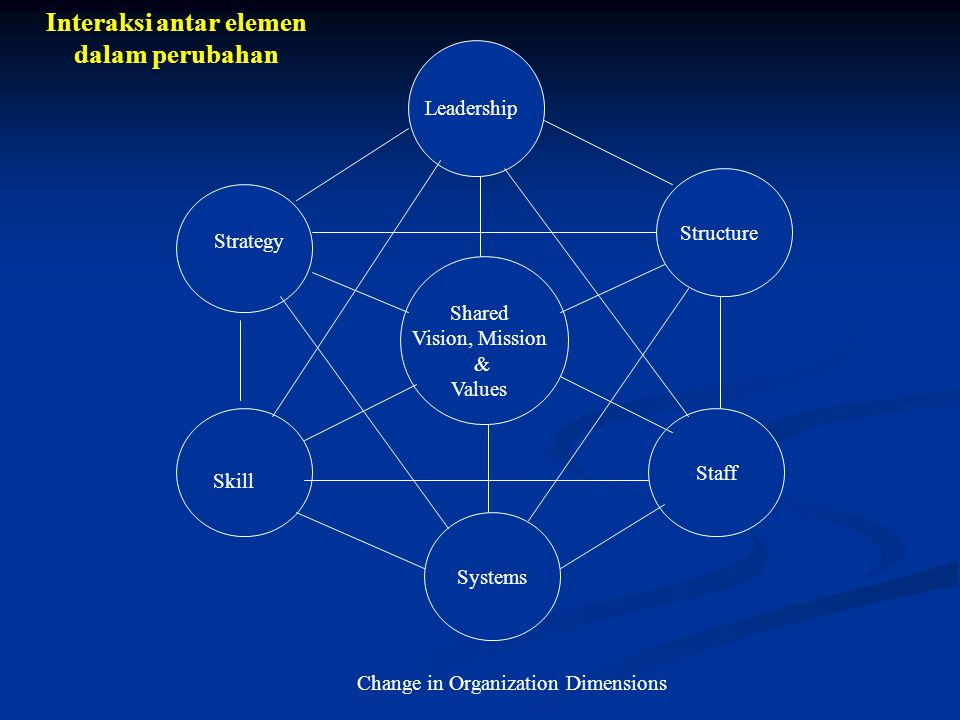 Systems Staff Shared Vision, Mission & Values Leadership Strategy Structure Skill Change in Organization Dimensions Interaksi antar elemen dalam perub