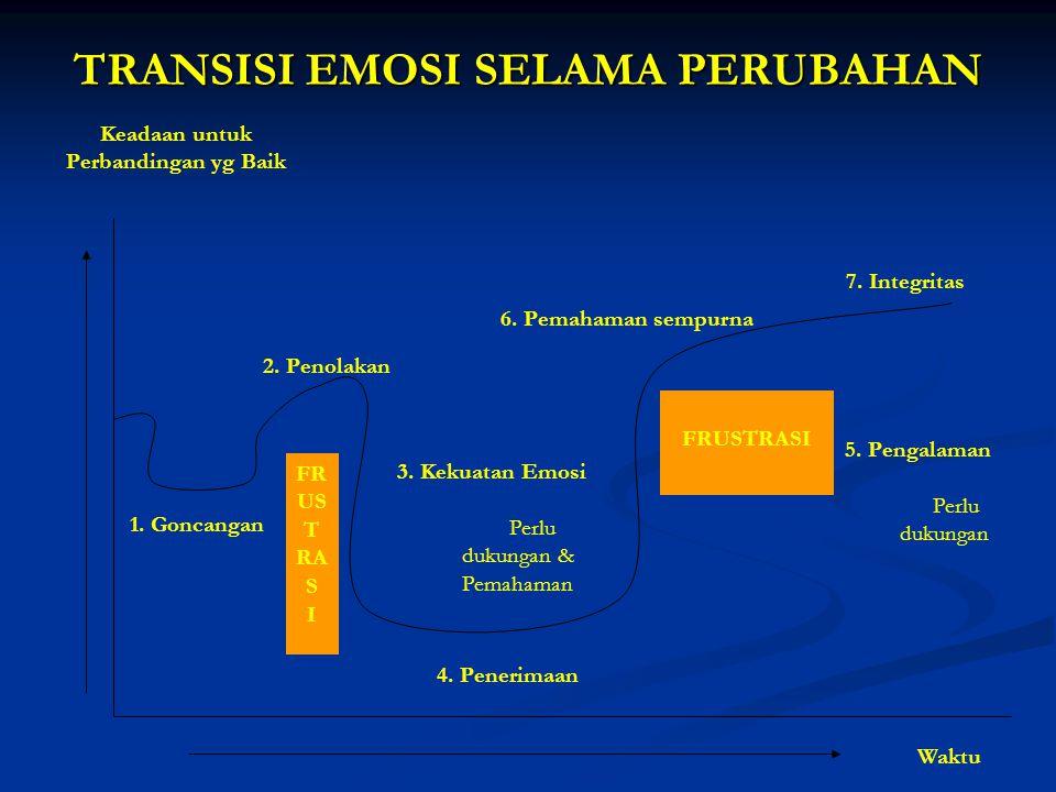 TRANSISI EMOSI SELAMA PERUBAHAN 1. Goncangan 2. Penolakan 3. Kekuatan Emosi Perlu dukungan & Pemahaman 4. Penerimaan FR US T RA S I FRUSTRASI 6. Pemah