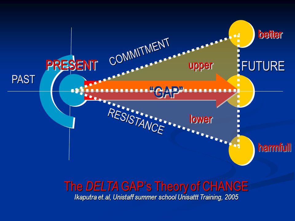 "FUTURE PRESENTPRESENT PAST COMMITMENT ""GAP""""GAP"" RESISTANCE betterbetter harmfullharmfull The DELTA GAP's Theory of CHANGE Ikaputra et.al, Unistaff su"
