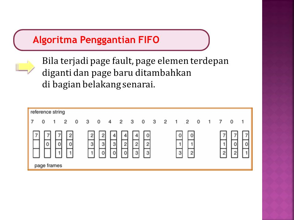 Algoritma Penggantian FIFO Bila terjadi page fault, page elemen terdepan diganti dan page baru ditambahkan di bagian belakang senarai.