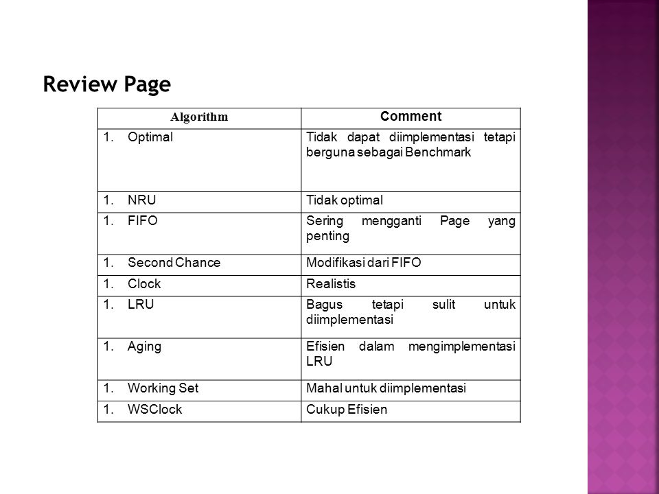 Review Page Algorithm Comment 1.OptimalTidak dapat diimplementasi tetapi berguna sebagai Benchmark 1.NRUTidak optimal 1.FIFOSering mengganti Page yang