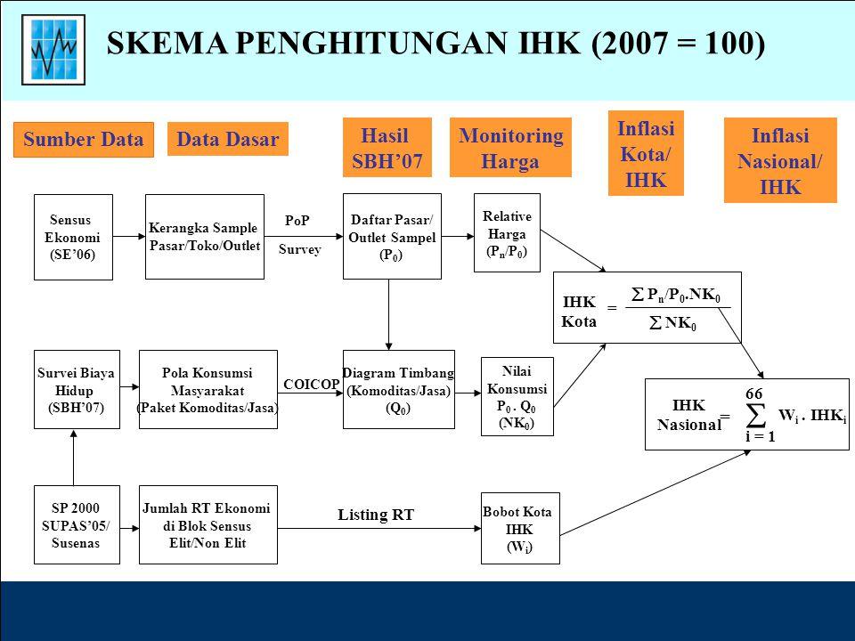 Rumus IHK (modifikasi Laspeyres): In = Indeks periode ke-n Pni = Harga jenis barang i, periode ke-n P(n-1)i = Harga jenis barang i, periode ke-(n-1) P(n-1)i Qoi= Nilai konsumsi jenis barang i, periode ke-(n-1) Poi Qoi= Nilai konsumsi jenis barang i pada tahun dasar k = Jumlah jenis barang paket komoditas Metode Penghitungan IHK (1)