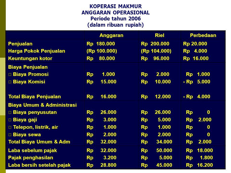 20 KOPERASI MAKMUR ANGGARAN OPERASIONAL Periode tahun 2006 (dalam ribuan rupiah) AnggaranRielPerbedaan Penjualan Harga Pokok Penjualan Keuntungan koto