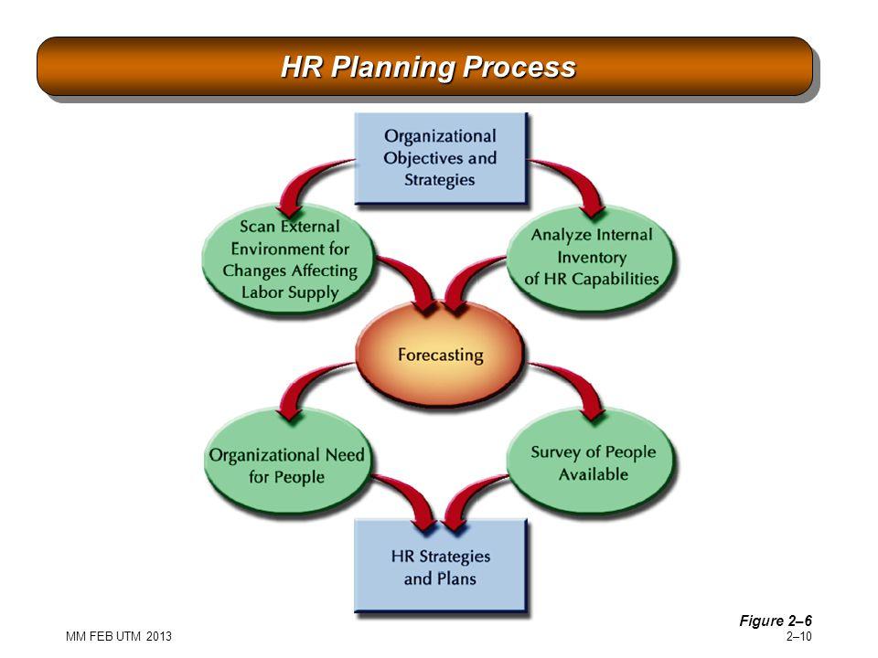 MM FEB UTM 2013 2–10 HR Planning Process HR Planning Process Figure 2–6