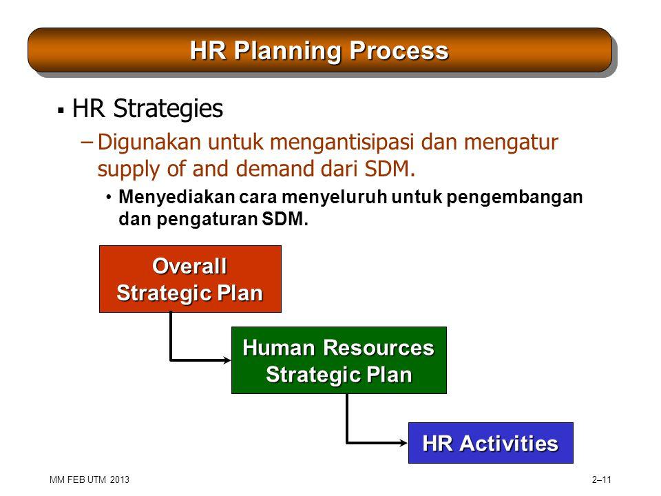 MM FEB UTM 2013 2–11 HR Planning Process  HR Strategies –Digunakan untuk mengantisipasi dan mengatur supply of and demand dari SDM.