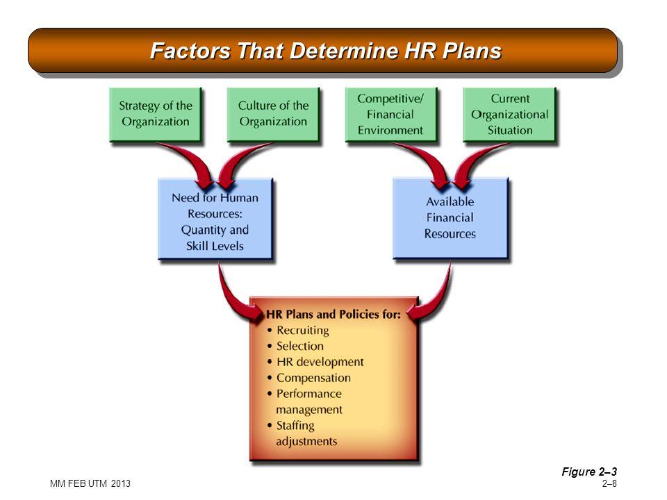 MM FEB UTM 2013 2–82–8 Factors That Determine HR Plans Factors That Determine HR Plans Figure 2–3