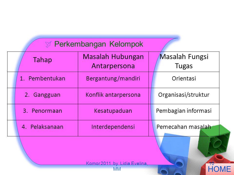  Perkembangan Kelompok Tahap Masalah Hubungan Antarpersona Masalah Fungsi Tugas 1.PembentukanBergantung/mandiriOrientasi 2.GangguanKonflik antarperso