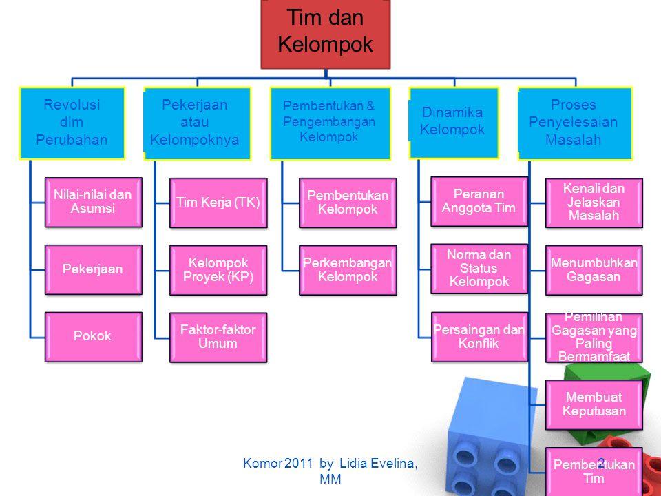Nilai-nilai dan Asumsi Pekerjaan Pokok Tim Kerja (TK) Kelompok Proyek (KP) Faktor-faktor Umum Pembentukan Kelompok Perkembangan Kelompok Peranan Anggo