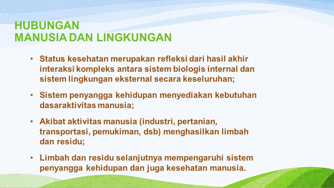 3.Lingkungan sosial Sistem hukum, administrasi dan kehidupan sosial politik serta sistem ekonomi yang berlaku Bentuk organisasi masyarakat setempat Sistem pelayanan kesehatan Kebiasaan hidup masyarakat setempat Kepadatan penduduk, kepadatan rumah tangga 31 Dept.