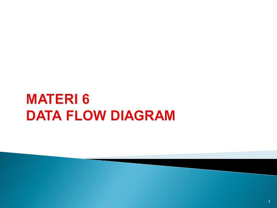  Pengertian Data Flow Diagram (DFD)  Komponen DFD  Desain Komponen Sistem Secara Umum 2