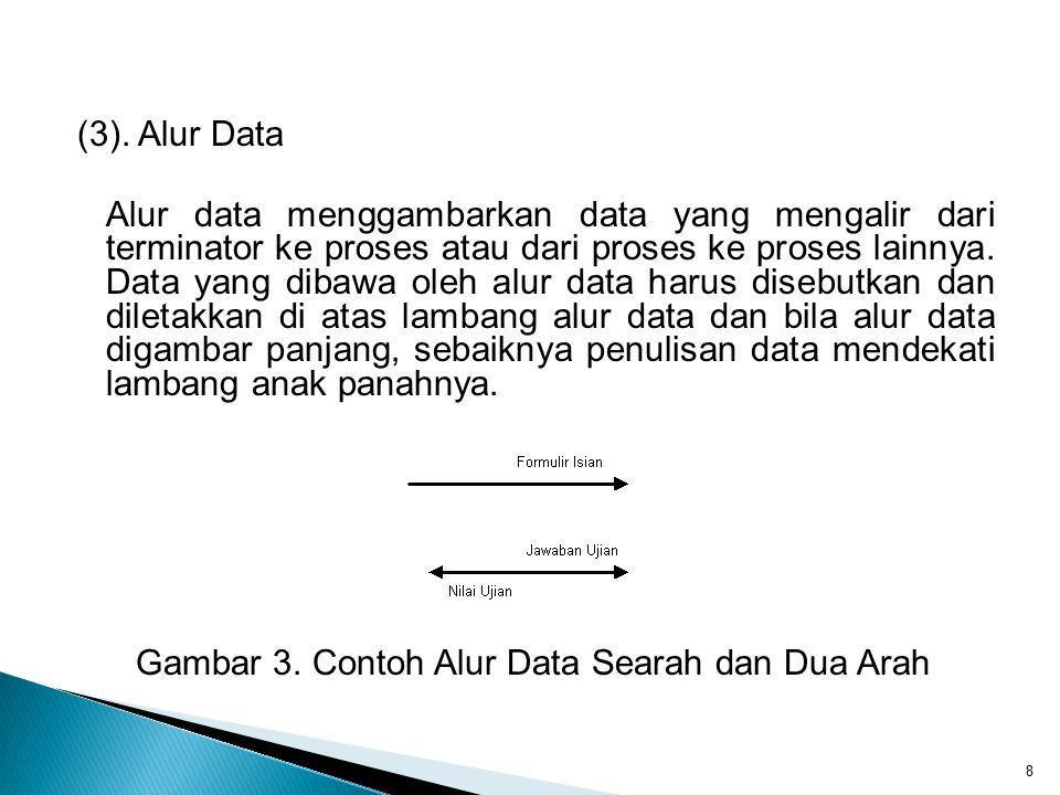 (3). Alur Data Alur data menggambarkan data yang mengalir dari terminator ke proses atau dari proses ke proses lainnya. Data yang dibawa oleh alur dat