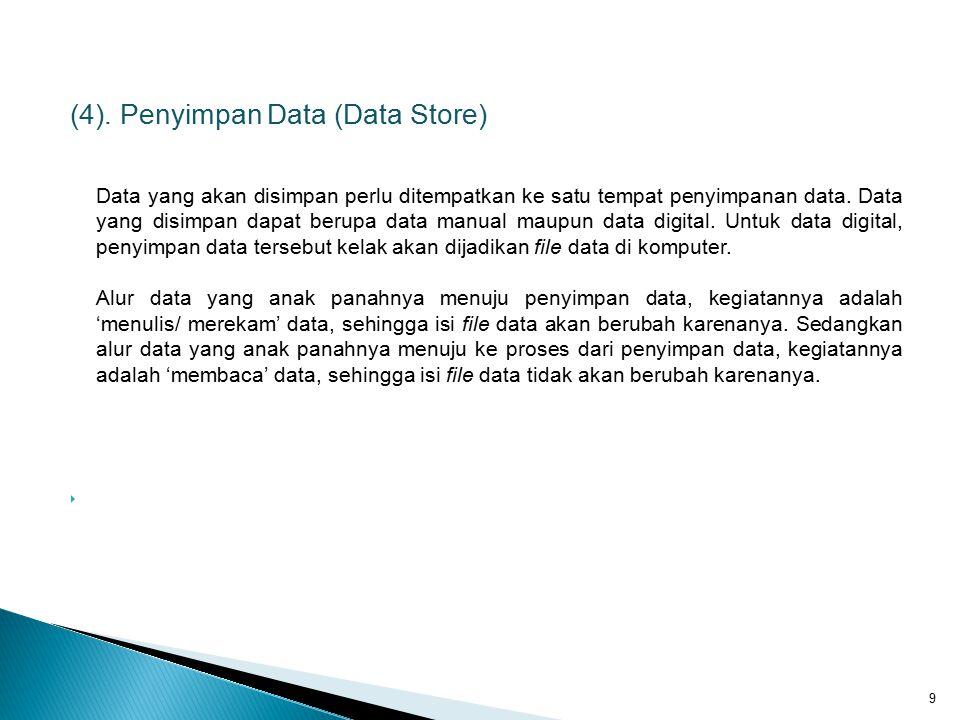 Penyimpan data harus diberi nama, misalkan data yang berisi biodata mahasiswa diberi nama 'MAHASISWA'.