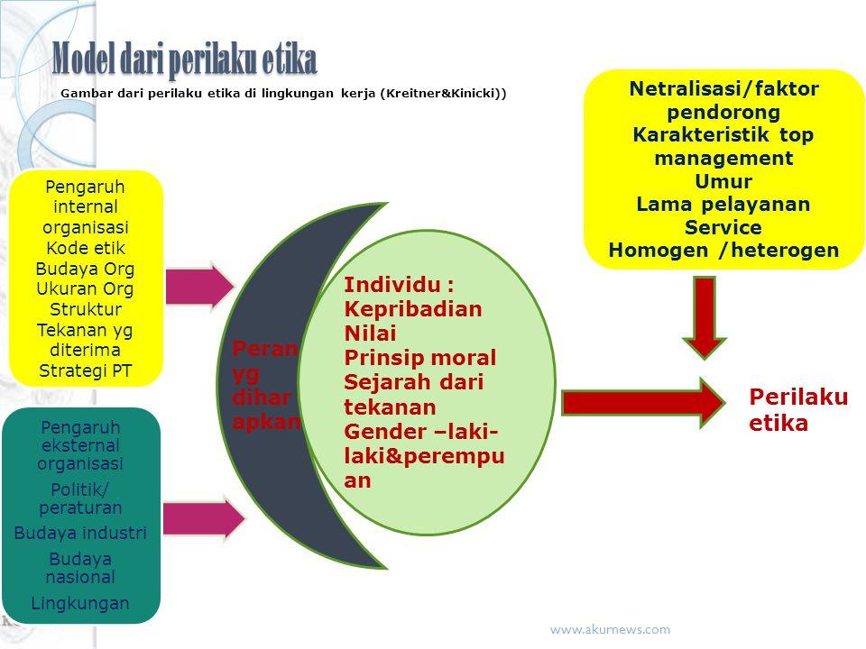 Model dari perilaku etika Gambar dari perilaku etika di lingkungan kerja (Kreitner&Kinicki)) Pengaruh internal organisasi Kode etik Budaya Org Ukuran