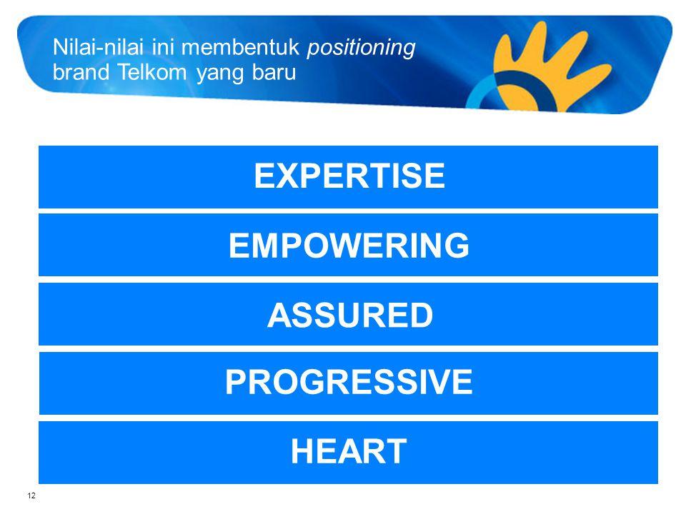 13 Life Confident Keahlian dan dedikasi kami pada kemajuan akan memberikan keyakinan bagi semua pelanggan kami untuk mendukung kehidupan mereka di mana pun mereka berada Positioning brand Expertise | Empowering | Assured | Progressive | Heart