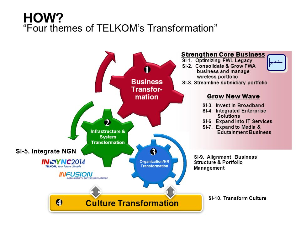 HOW. Four themes of TELKOM's Transformation Strengthen Core Business SI-3.