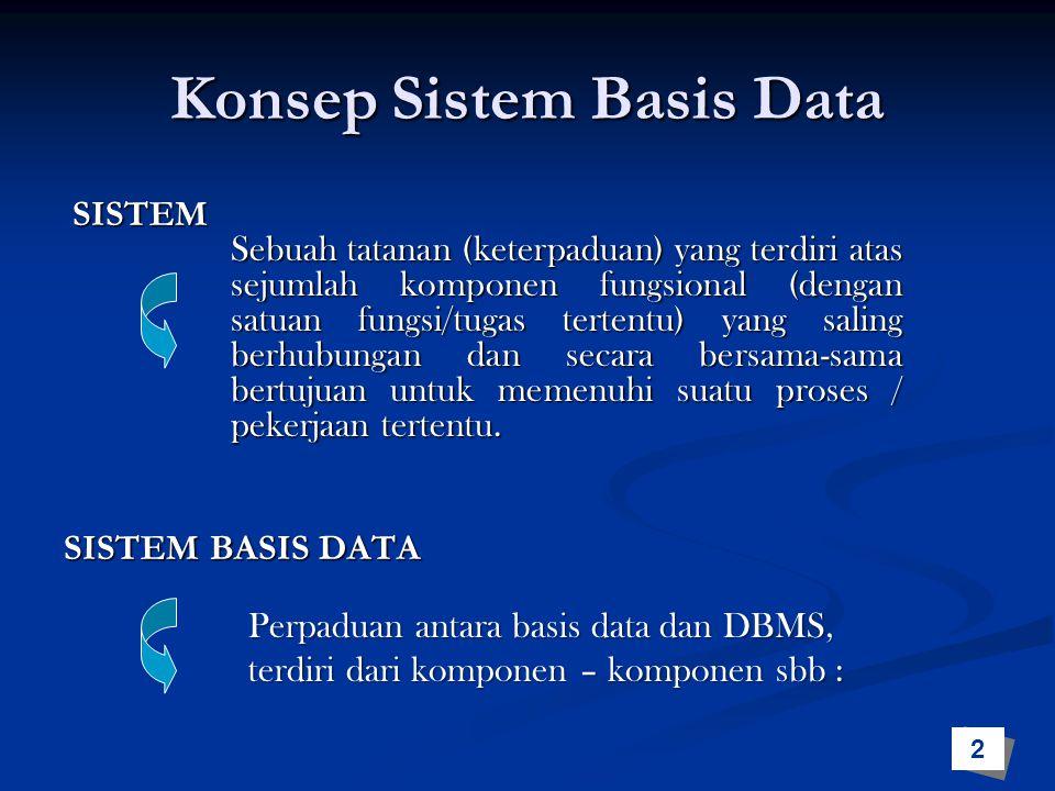 Komponen Sistem Basis Data Hardware Database DBMS User Optional Software Biasanya berupa perangkat komputer standar, media penyimpan sekunder dan media komunikasi untuk sistem jaringan.