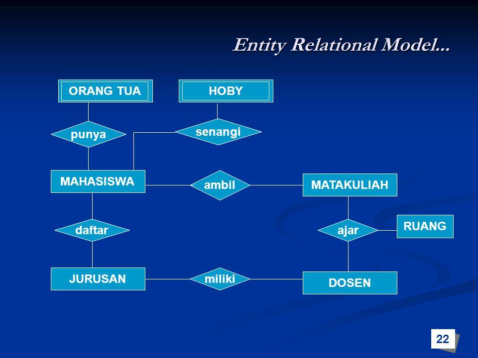 MAHASISWA MATAKULIAH JURUSAN DOSEN daftar ajar punya senangi ambil miliki RUANG ORANG TUA HOBY Entity Relational Model... 22