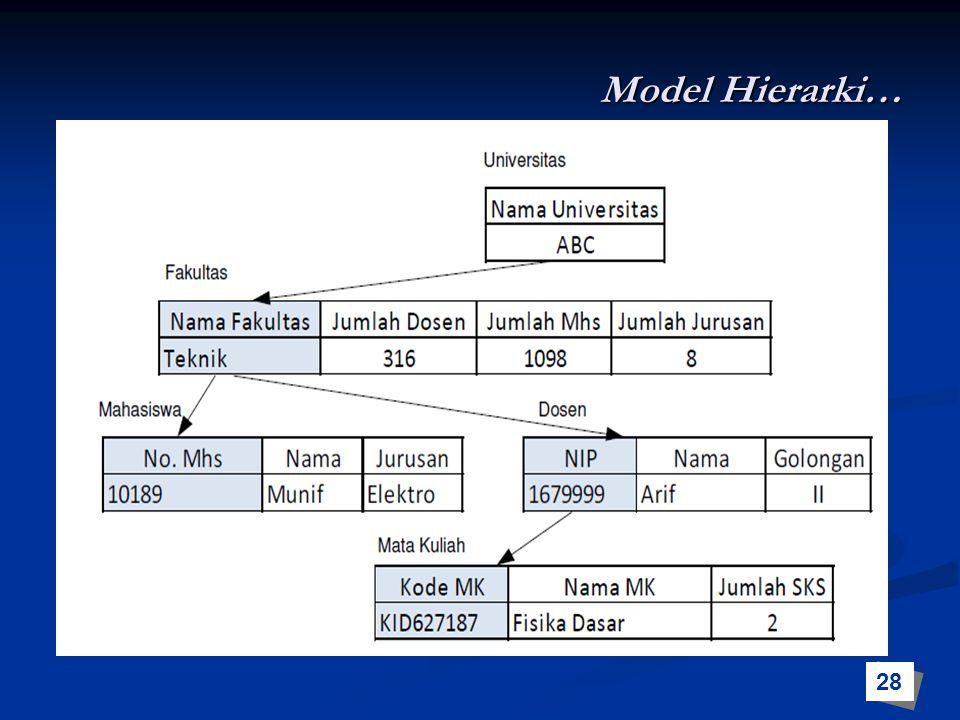 Model Hierarki… 28