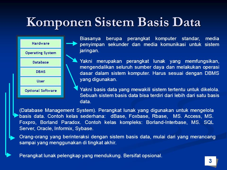 Komponen Sistem Basis Data Hardware Database DBMS User Optional Software Biasanya berupa perangkat komputer standar, media penyimpan sekunder dan medi