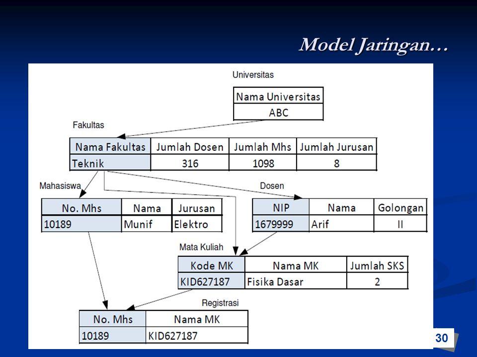 Model Jaringan… 30