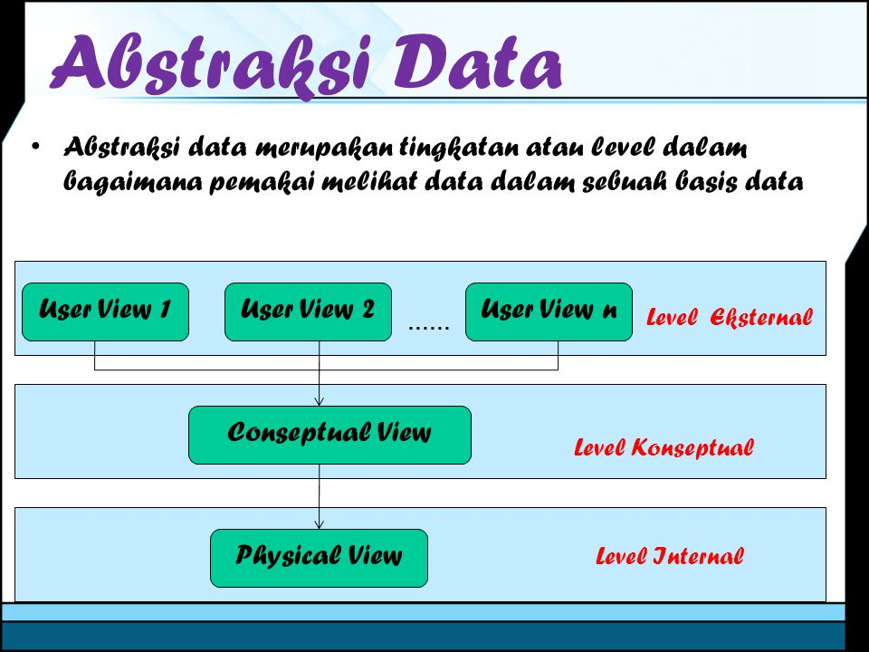 Abstraksi Data User View 1User View 2User View n Conseptual View Physical View …… Level Eksternal Level Konseptual Level Internal Abstraksi data merup
