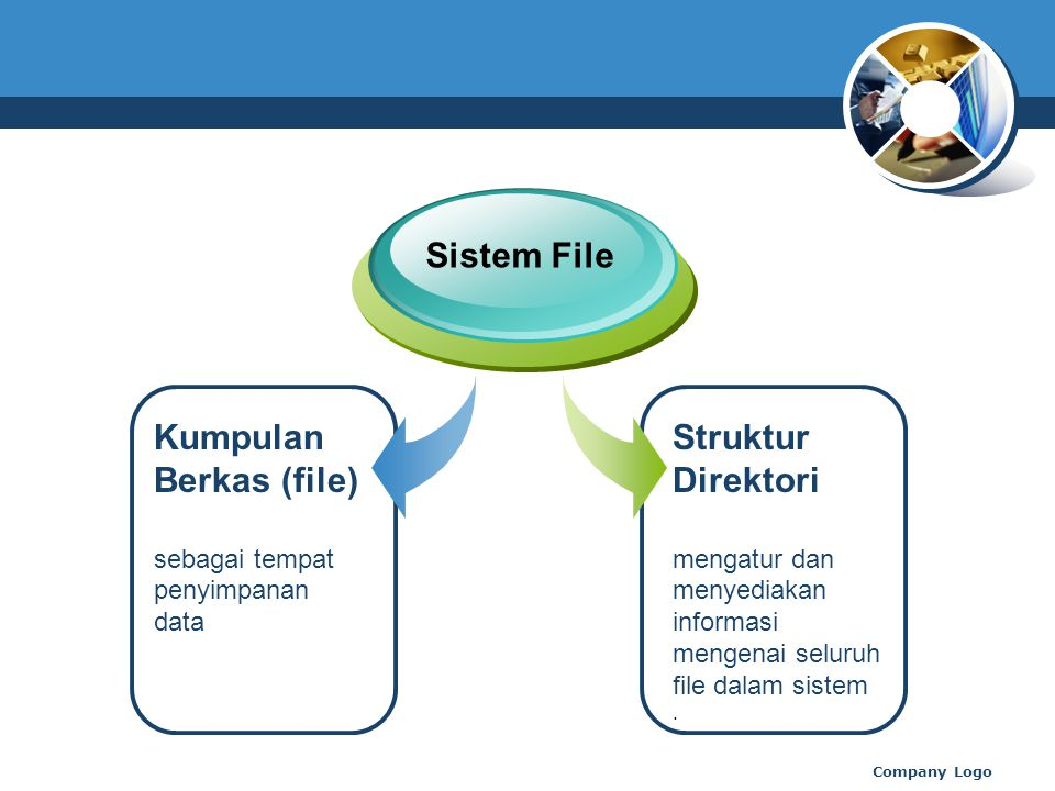 Kumpulan Berkas (file) sebagai tempat penyimpanan data Sistem File Struktur Direktori mengatur dan menyediakan informasi mengenai seluruh file dalam sistem.