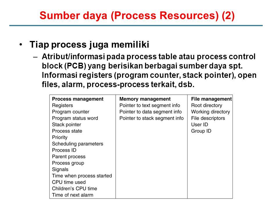 Sumber daya (Process Resources) (2) Tiap process juga memiliki –Atribut/informasi pada process table atau process control block (PCB) yang berisikan berbagai sumber daya spt.
