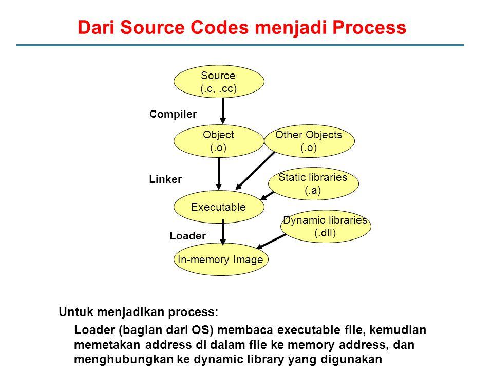 Dari Source Codes menjadi Process Untuk menjadikan process: Loader (bagian dari OS) membaca executable file, kemudian memetakan address di dalam file ke memory address, dan menghubungkan ke dynamic library yang digunakan Loader Source (.c,.cc) Object (.o) Executable In-memory Image Compiler Linker Other Objects (.o) Dynamic libraries (.dll) Static libraries (.a)