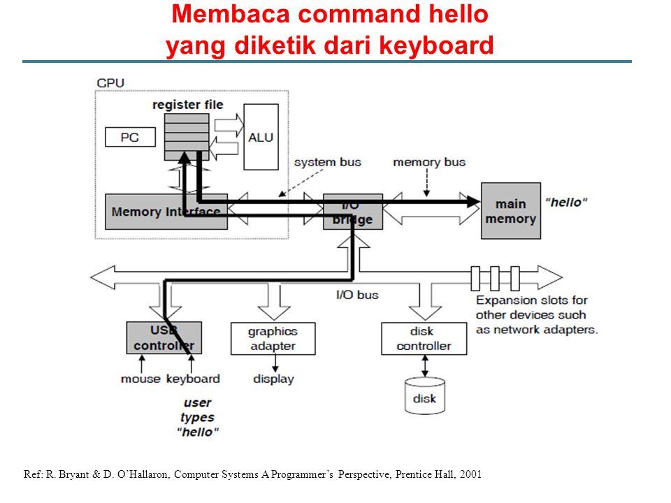 Membaca command hello yang diketik dari keyboard Ref: R. Bryant & D. O'Hallaron, Computer Systems A Programmer's Perspective, Prentice Hall, 2001