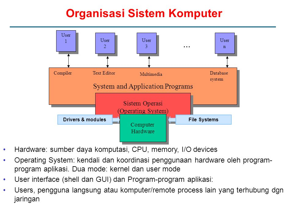 Organisasi Sistem Komputer Hardware: sumber daya komputasi, CPU, memory, I/O devices Operating System: kendali dan koordinasi penggunaan hardware oleh program- program aplikasi.