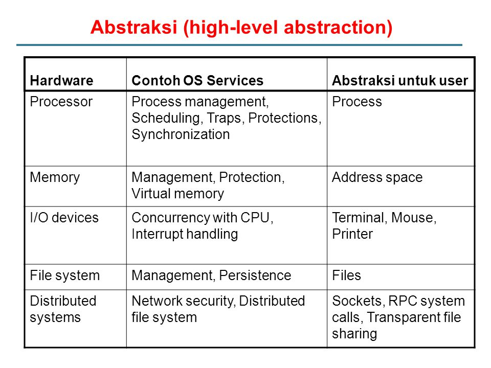 Abstraksi (high-level abstraction) HardwareContoh OS ServicesAbstraksi untuk user ProcessorProcess management, Scheduling, Traps, Protections, Synchro