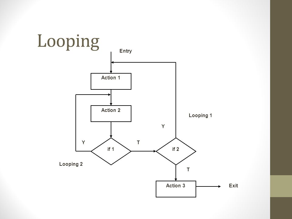 Looping Action 1 Action 2 Action 3 Entry Exit if 1if 2 Looping 1 Looping 2 Y Y T T