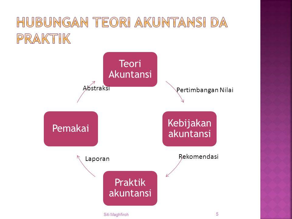 Teori Akuntansi Kebijakan akuntansi Praktik akuntansi Pemakai Siti Maghfiroh 5 Pertimbangan Nilai Rekomendasi Laporan Abstraksi