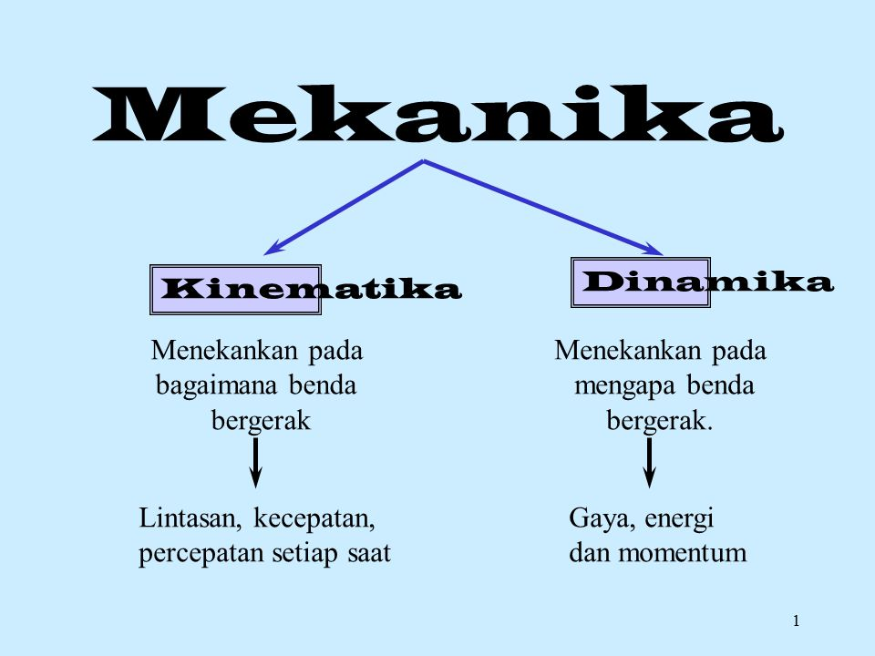 1 Kinematika Dinamika Menekankan pada bagaimana benda bergerak Menekankan pada mengapa benda bergerak.