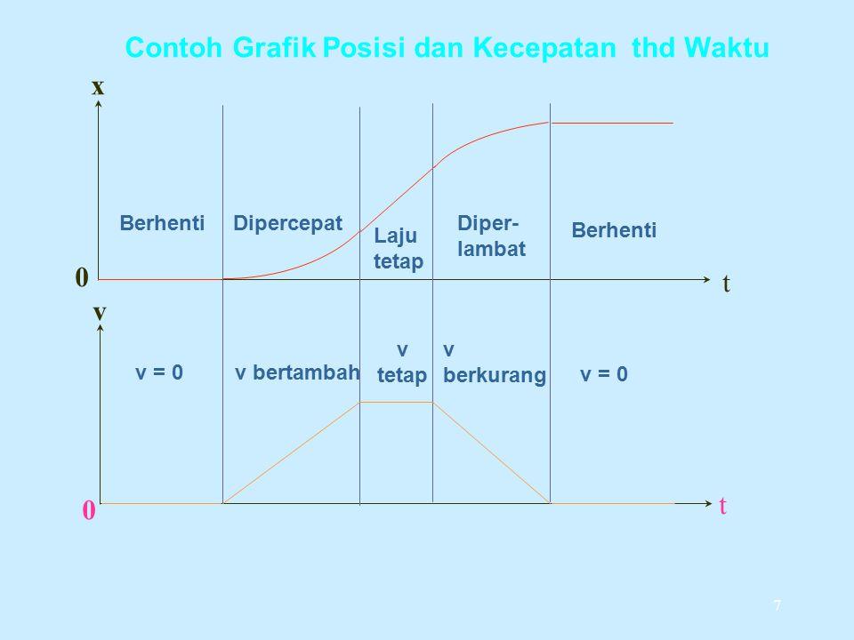 7 x t v t 0 0 Contoh Grafik Posisi dan Kecepatan thd Waktu Berhenti v = 0 Dipercepat v bertambah Laju tetap v tetap Diper- lambat v berkurang Berhenti v = 0