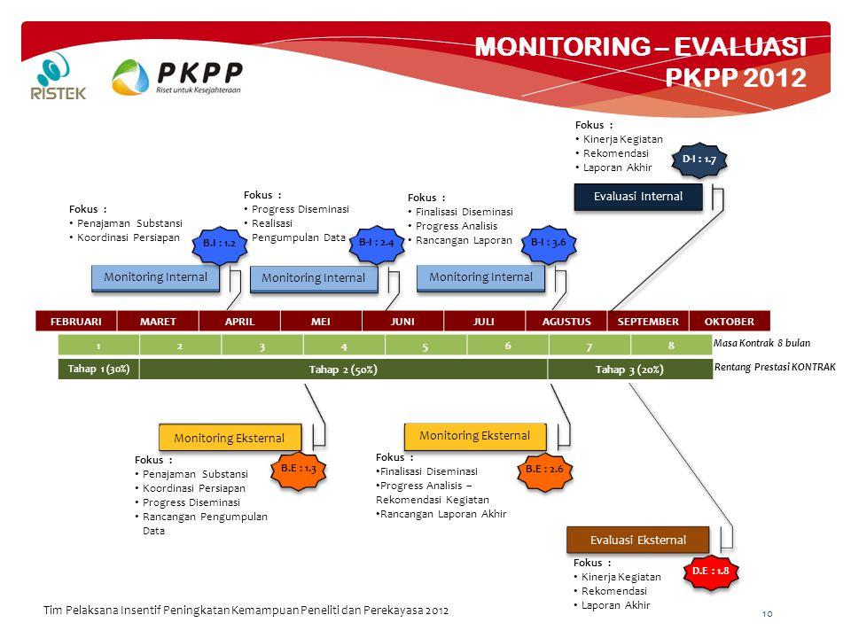 10 MONITORING – EVALUASI PKPP 2012 Tim Pelaksana Insentif Peningkatan Kemampuan Peneliti dan Perekayasa 2012 FEBRUARIMARETAPRILMEIJUNIJULIAGUSTUSSEPTEMBEROKTOBER 12345678 Masa Kontrak 8 bulan Monitoring Internal Monitoring Eksternal Monitoring Internal Evaluasi Internal Evaluasi Eksternal B.I : 1.2B-I : 2.4B-I : 3.6 D-I : 1.7 B.E : 1.3B.E : 2.6 D.E : 1.8 Fokus : Penajaman Substansi Koordinasi Persiapan Fokus : Progress Diseminasi Realisasi Pengumpulan Data Fokus : Finalisasi Diseminasi Progress Analisis Rancangan Laporan Fokus : Kinerja Kegiatan Rekomendasi Laporan Akhir Fokus : Penajaman Substansi Koordinasi Persiapan Progress Diseminasi Rancangan Pengumpulan Data Fokus : Finalisasi Diseminasi Progress Analisis – Rekomendasi Kegiatan Rancangan Laporan Akhir Fokus : Kinerja Kegiatan Rekomendasi Laporan Akhir Tahap 1 (30%) Tahap 2 (50%)Tahap 3 (20%) Rentang Prestasi KONTRAK