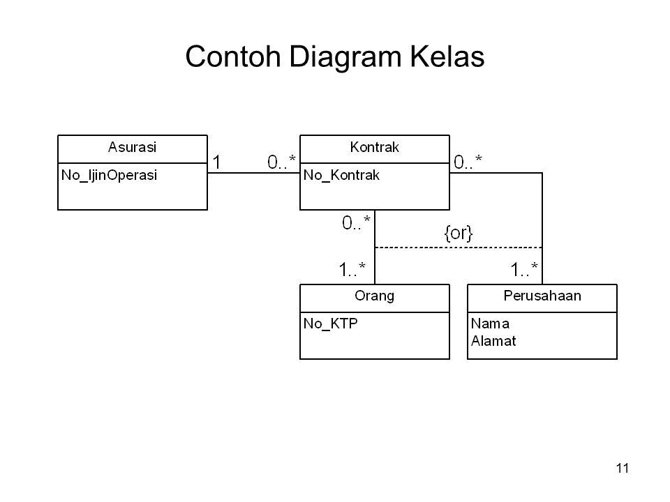 11 Contoh Diagram Kelas