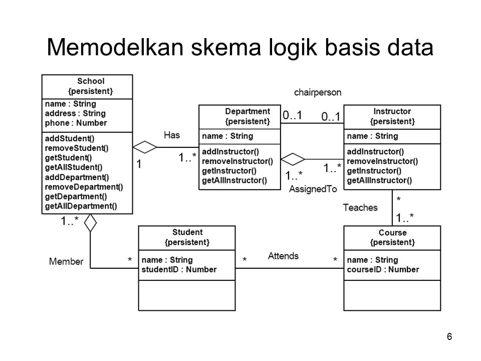 6 Memodelkan skema logik basis data