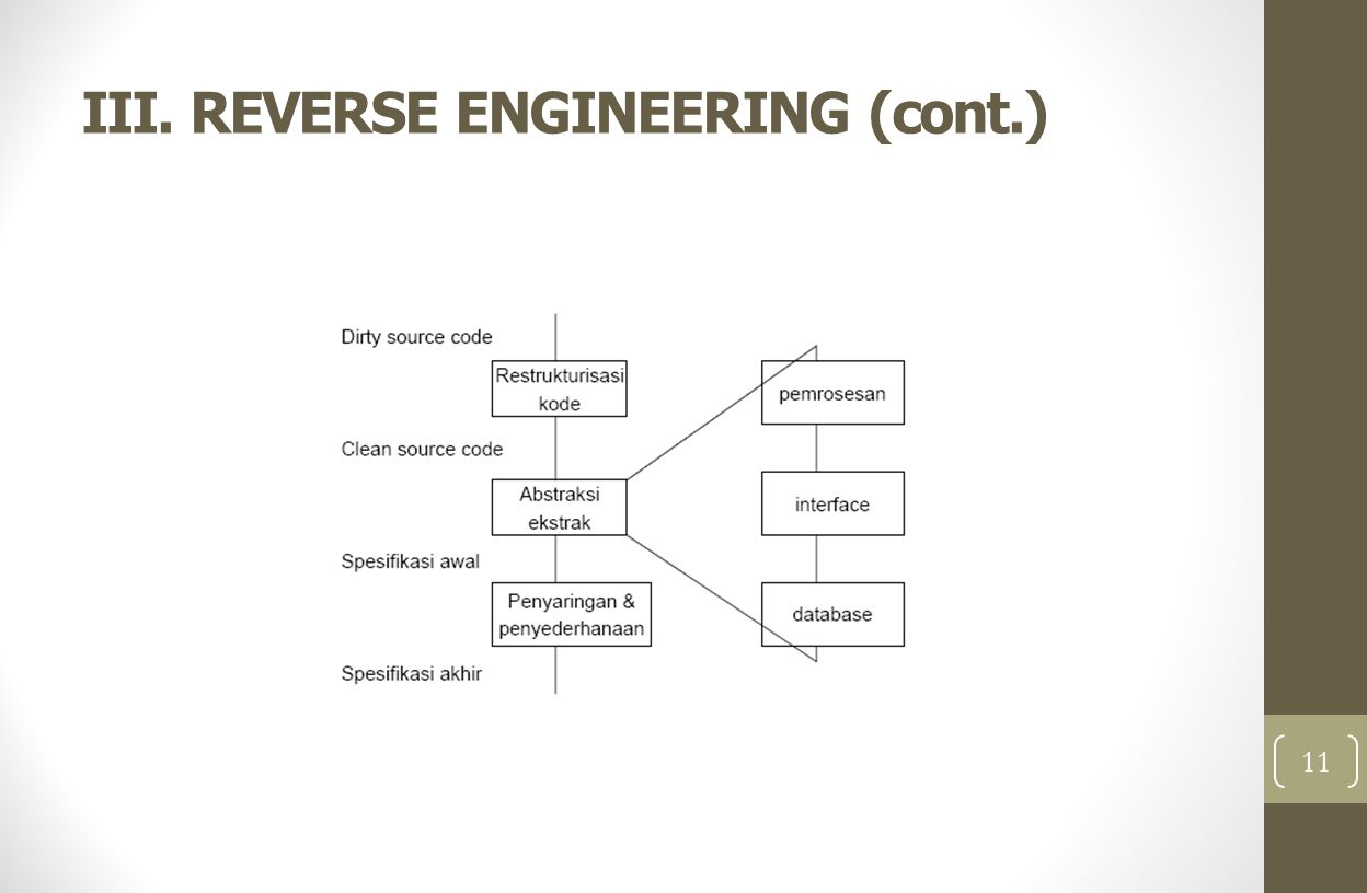 III.REVERSE ENGINEERING (cont.) A.