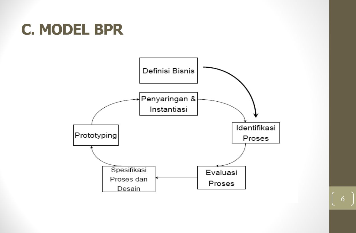 C. MODEL BPR 6