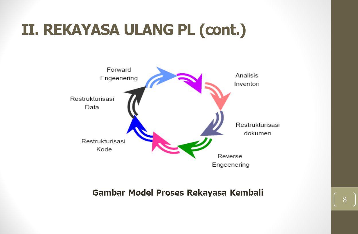 II. REKAYASA ULANG PL (cont.) Gambar Model Proses Rekayasa Kembali 8